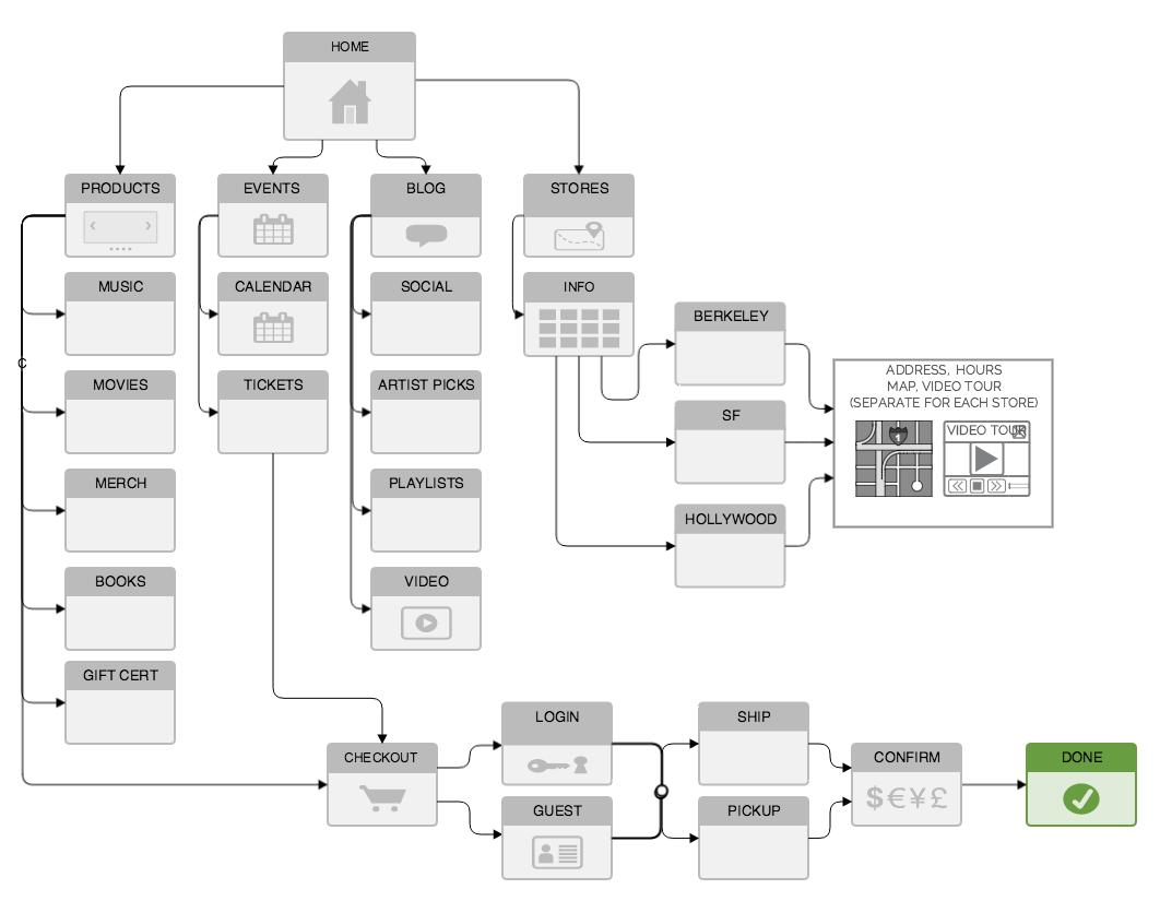 #sitemap #informationarchitecture #sistercircuit #uxdesign #ux/ui #ux
